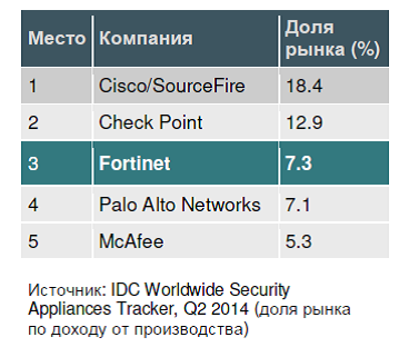 IDC Worlwide Security Appliances Tracker.png